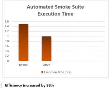 automated smoke test suite