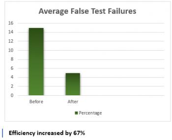 false test failure