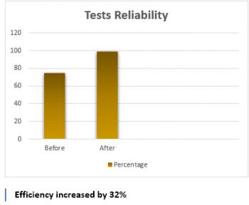 test reliability