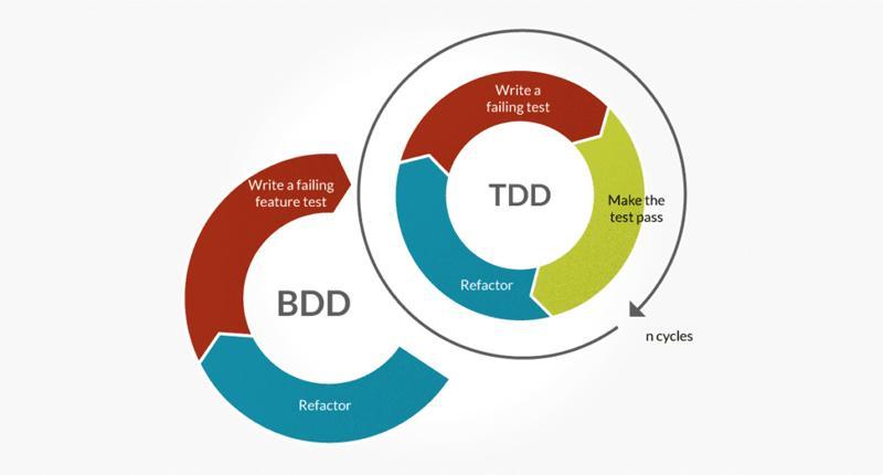 BDDvsTDD-Procon