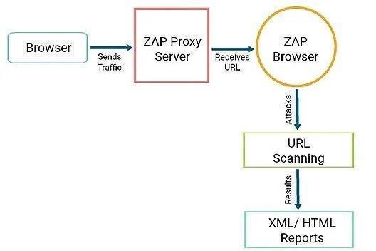 zap-workflow